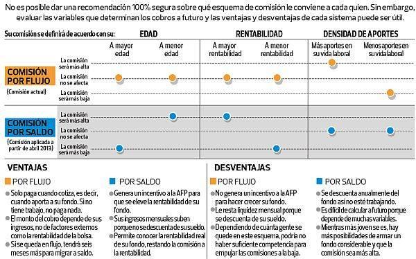 Conoce las ventajas y desventajas de los dos tipos de comisión de las AFP
