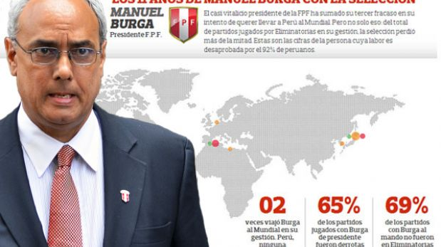 Manuel Burga y todos los partidos de Perú en sus 11 años de mandato