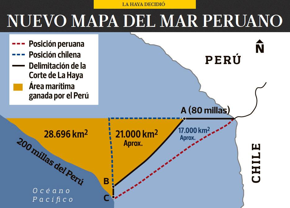 Perú gana zona marítima a partir de las 80 millas