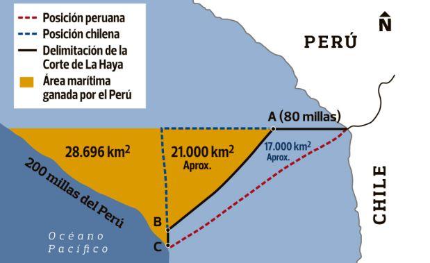 La sentencia de La Haya a favor del Perú en seis puntos