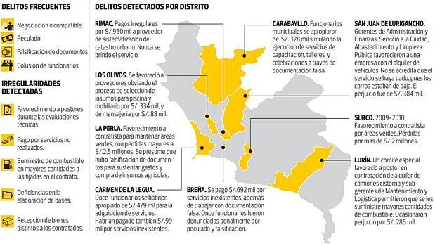 ¿Qué municipalidades de Lima son investigadas por contraloría?