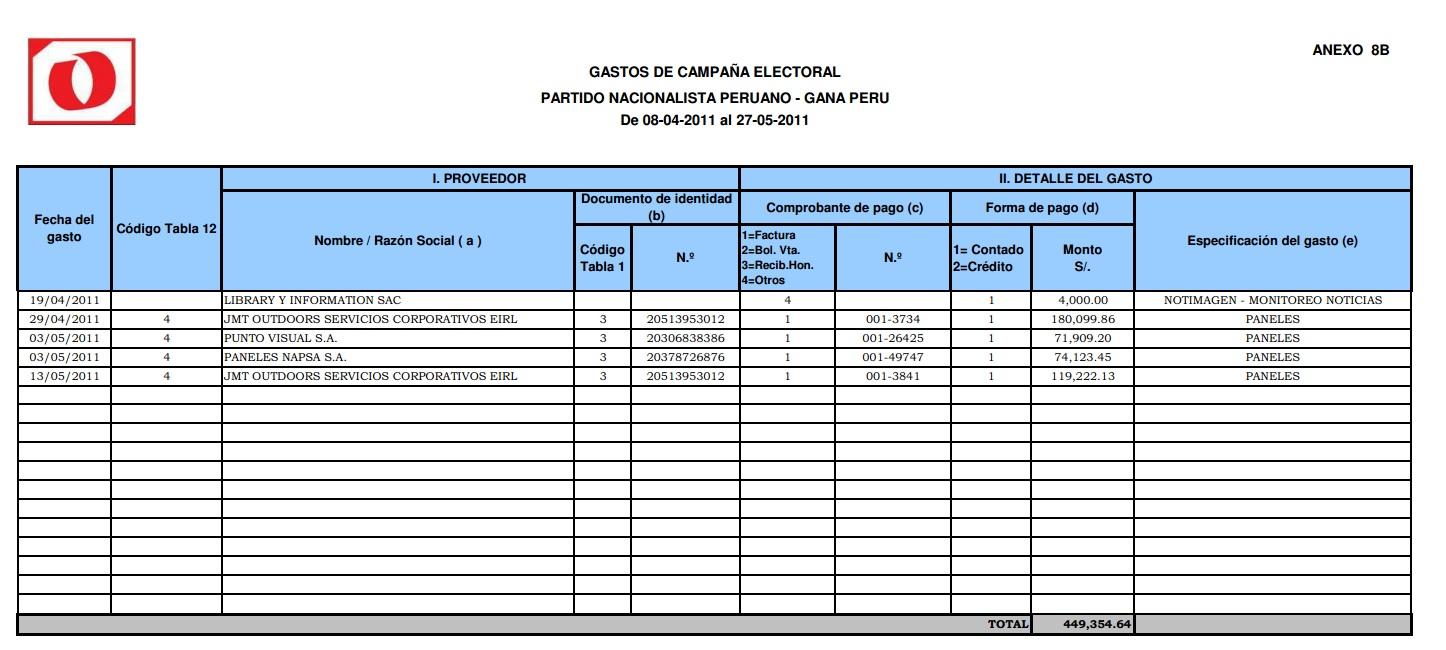 Gana Perú le pagó más de cien mil soles a Punto Visual el 2011