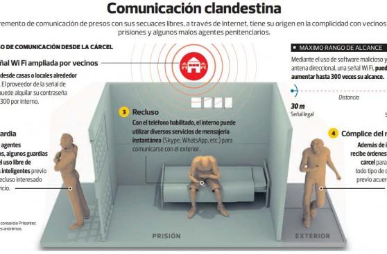 Presos usan señal Wi Fi desde penales para planear extorsiones