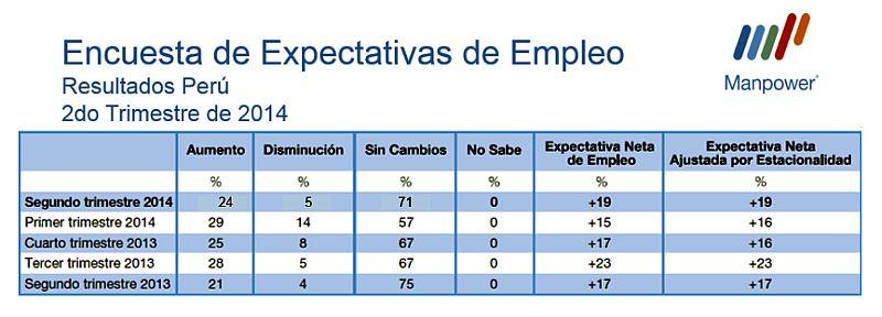 Minería y construcción tienen la mayor expectativa de empleo