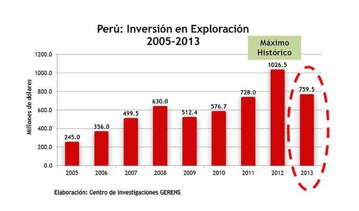 Perú captó US$760 millones en exploración minera en el 2013