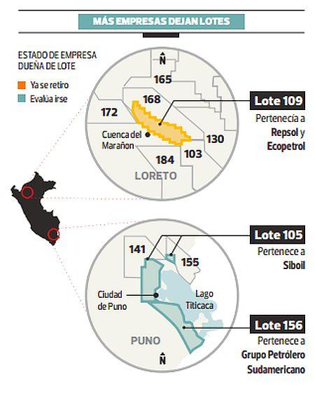 Petroleras se retiraron de siete lotes en el último año