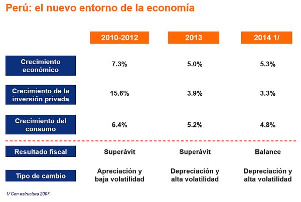 """BCP: """"Si China se desacelera, el PBI crecería 4,4% en 2014"""""""