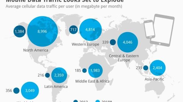 El tráfico de datos móviles por usuario crecerá 856% al 2018