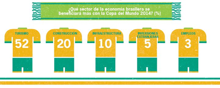 Pesimismo cunde entre empresarios brasileños de cara al Mundial