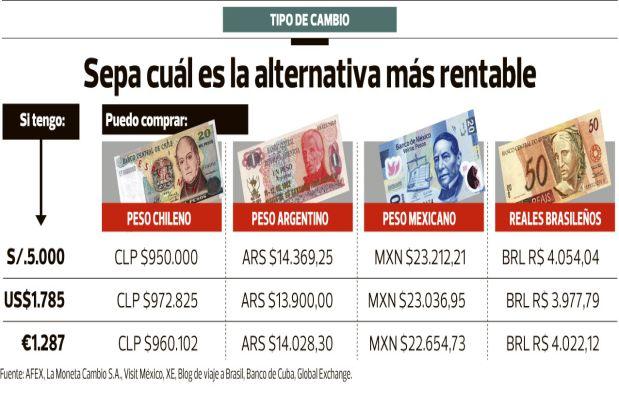 Si Viajas Al Extranjero Qué Moneda Te Conviene Llevar Economía Personal El Comercio Perú