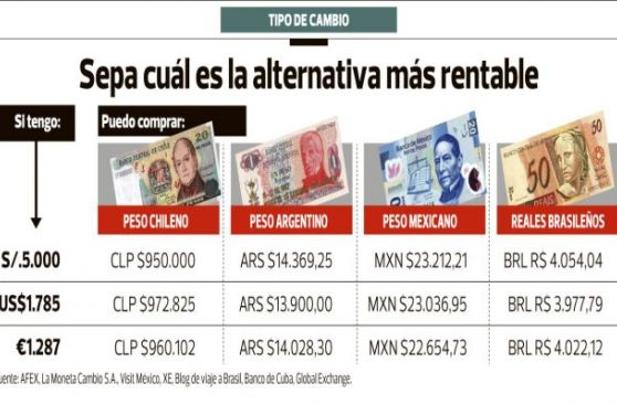 Melhor cotação de peso chileno hoje.