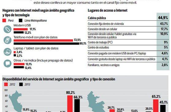 Uso Del Internet en el Peru el Uso de Internet en