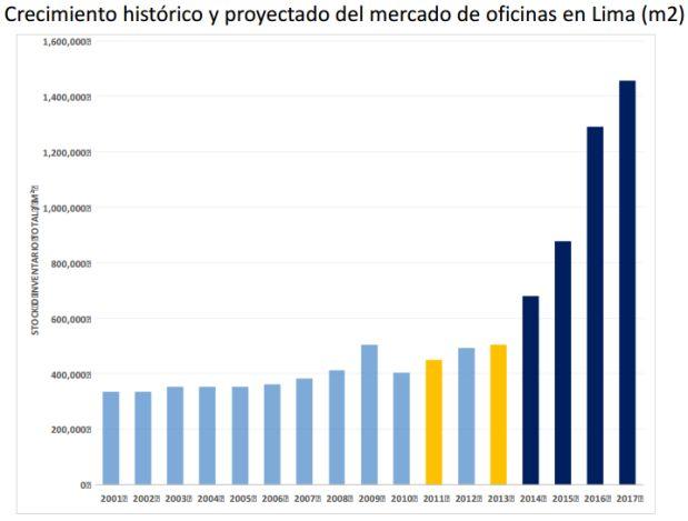 (Fuente: Estudio del mercado inmobiliario de oficinas - Colliers 1T 2014)