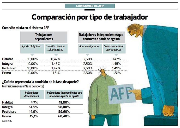 Independientes pagarán comisiones mayores a resto de afiliados