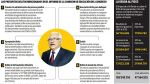Estos son los 6 delitos atribuidos al rector de la U. Garcilaso - Noticias de maria claudia cervantes ganoza