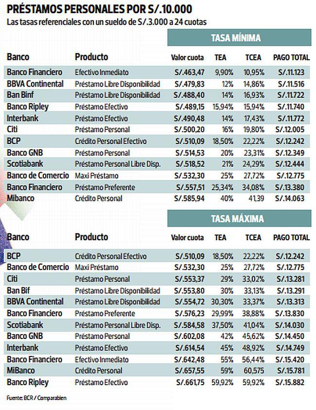 creditos bancarios en ecuador quién