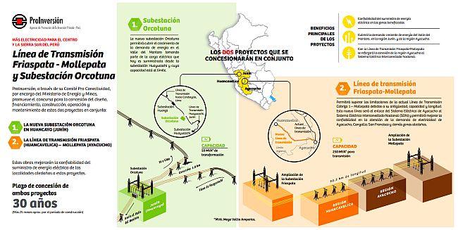 Interconexión Eléctrica se adjudicó línea Friaspata-Mollepata