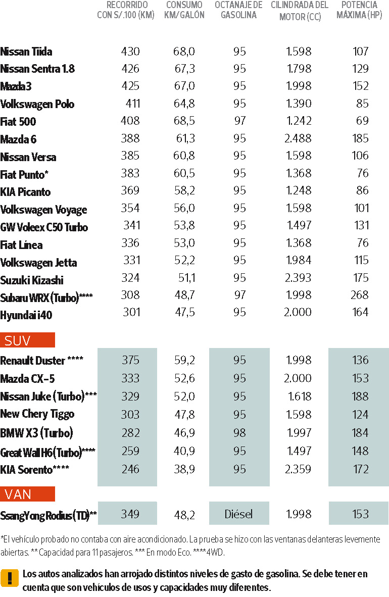 Compara cuánto combustible consumen 24 vehículos de Lima a Asia
