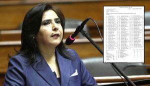 ¿Quiénes se abstuvieron en el voto de confianza de Ana Jara?