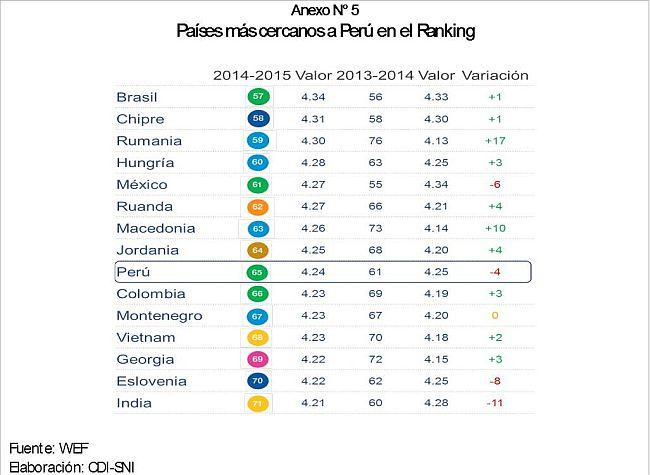 (Foto: SNI/Global Competitiveness Report 2014-2015)