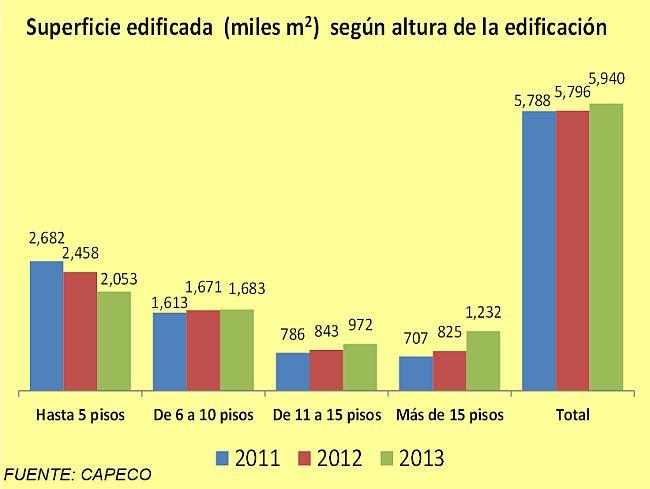 Capeco: Construcción seguirá creciendo pero a un ritmo menor