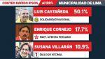 Conteo de Ipsos al 100%: Luis Castañeda Lossio pasó el 50% - Noticias de nora bonifaz