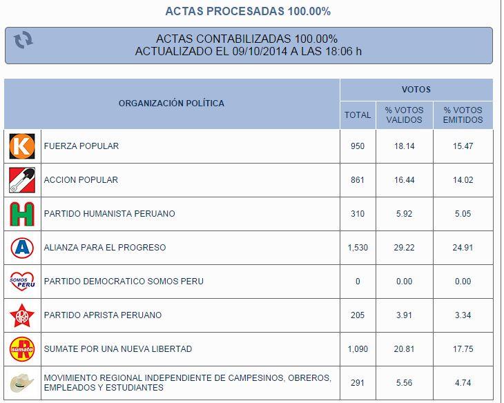 Candidato de Somos Perú en Sartimbamba obtuvo cero votos