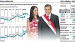 La popularidad de Ollanta Humala y Nadine Heredia aumenta - Noticias de ministra de la mujer