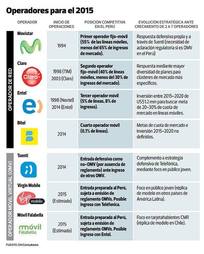 [Foto] En el 2015 habrá hasta siete operadores móviles en el país