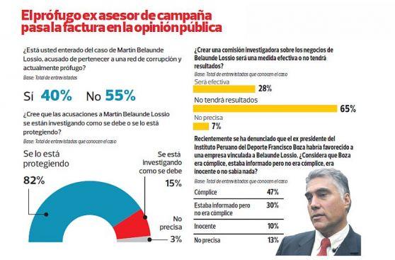 Encuesta de Ipsos: todos los cuadros del último sondeo