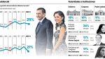 Aprobación de Nadine Heredia cae 7 puntos, según Ipsos - Noticias de ministra de la mujer