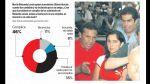 Encuesta de Ipsos: todos los cuadros del último sondeo - Noticias de ipsos perú