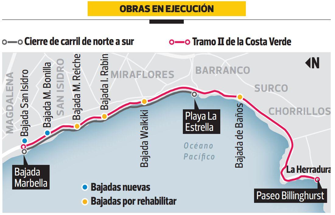 La Costa Verde tendrá un carril cerrado en verano en este tramo.