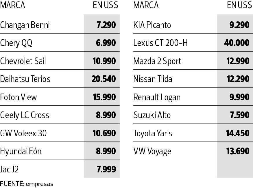 Motorshow 2014: Los autos más caros y más baratos por marca