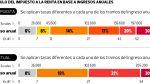 Impuesto a la Renta: MEF reveló cuánto bajarían todas las tasas - Noticias de gratificaciones