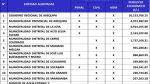 Arequipa: perjuicio de S/. 37 mlls. por irregularidad con canon - Noticias de mariano melgar