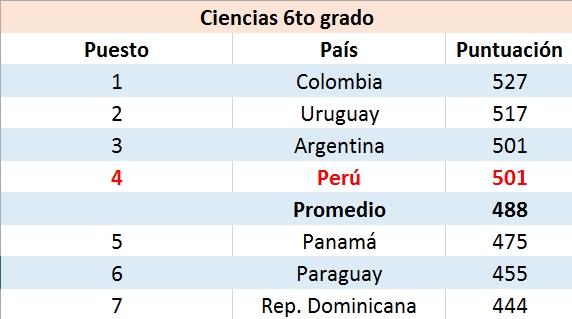Escolares peruanos mejoran en lectura, matemática y ciencias