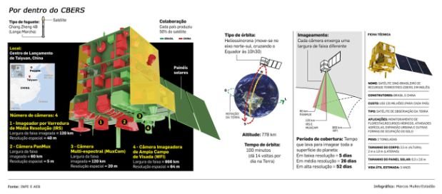 (Fuente: Instituto Nacional de Investigaciones Espaciales - INPE)