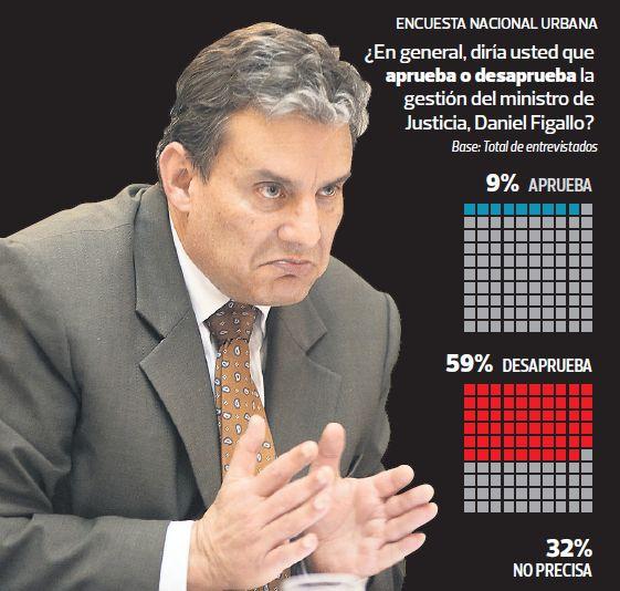 La aprobación del ministro de Justicia Daniel Figallo. (El Comercio / Ipsos-Perú)
