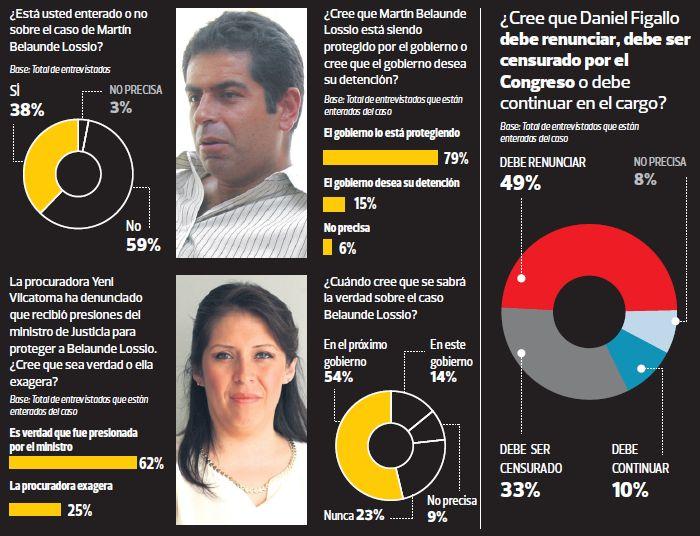 Lo que los peruanos piensas sobre el caso Belaunde Lossio. (El Comercio / Ipsos-Perú)