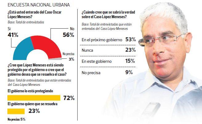 Lo que los peruanos creen sobre el caso Óscar López Meneses. (El Comercio / Ipsos-Perú)