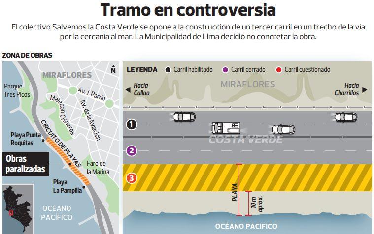 Costa Verde. (El Comercio)|