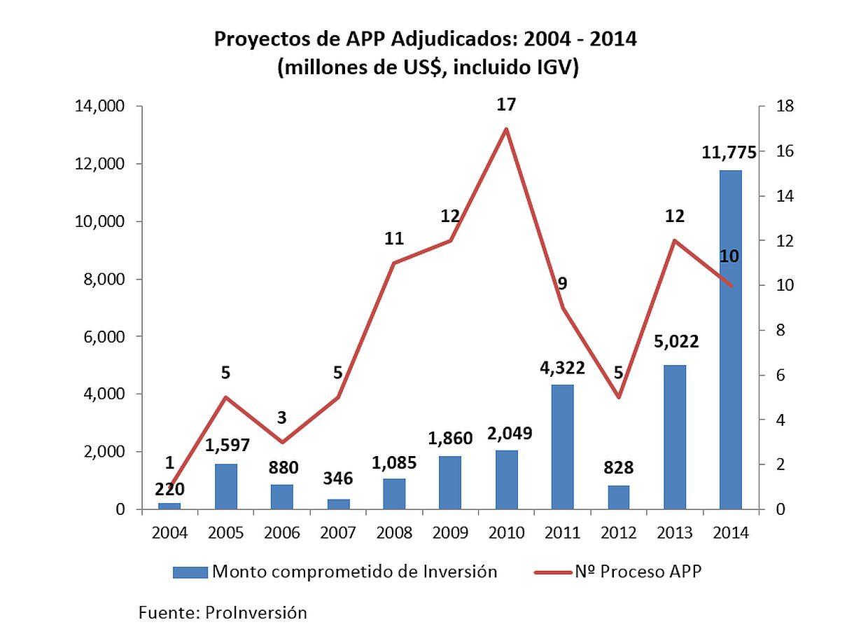 Estos proyectos firmados el 2014 le darán otro rostro al Perú