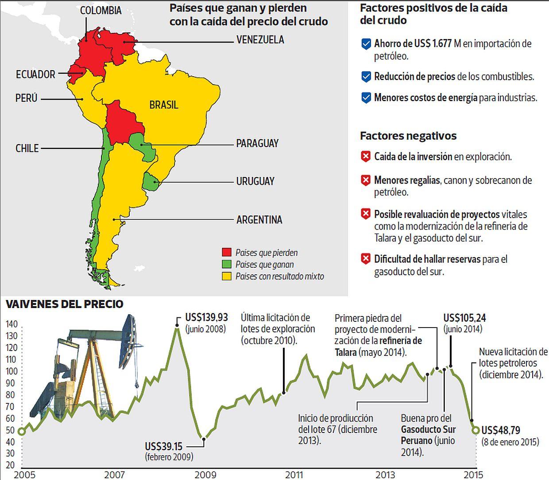 Cae el precio del petróleo: ¿Riesgo o bendición para el Perú?