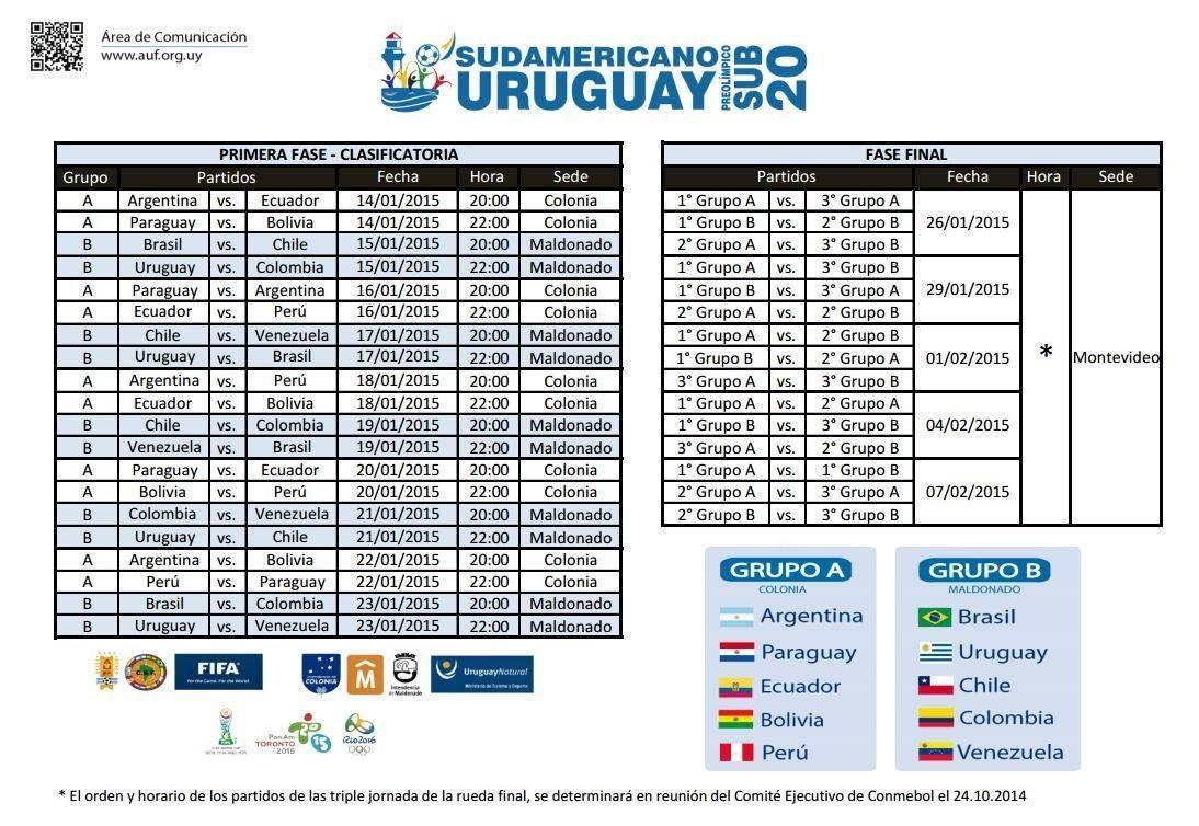 Tabla De Posiciones Sudamericano Sub 20: Noticias De La Web: Sudamericano Sub 20: Los Resultados Y