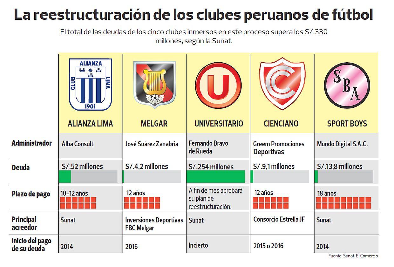 (Fuente: Sunat/El Comercio)