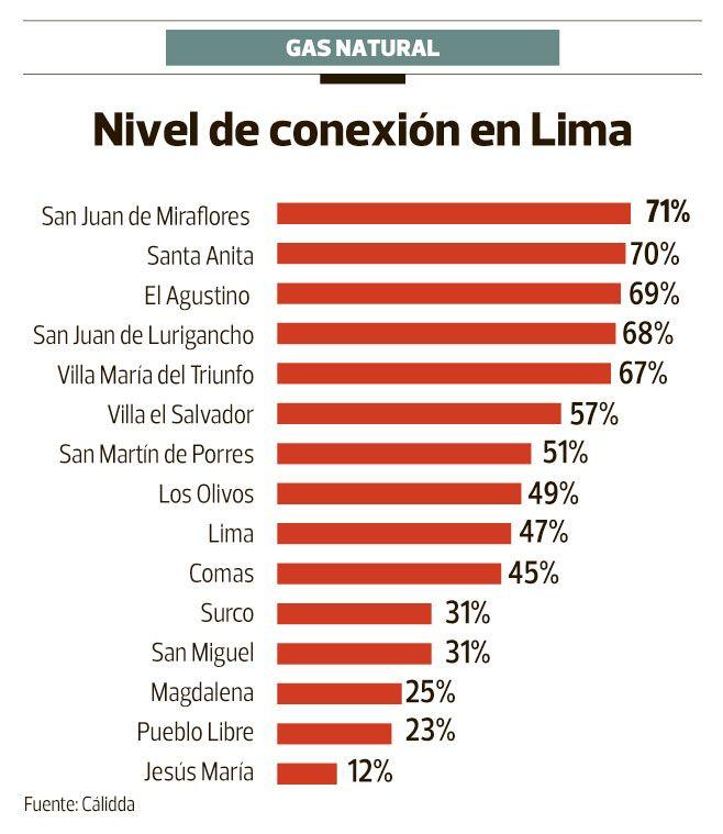 Conoce los distritos de lima con mayor conexi n de gas for Lista de empresas en lima