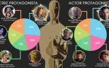 Twitter tendría a estos ganadores en los premios Oscar 2015