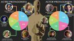 Twitter tendría a estos ganadores en los premios Oscar 2015 - Noticias de julianne moore