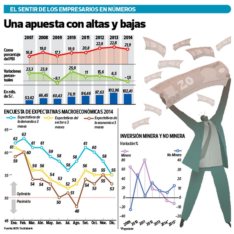 [Foto] Inversión privada: ¿Se logrará recuperar en el Perú este año?